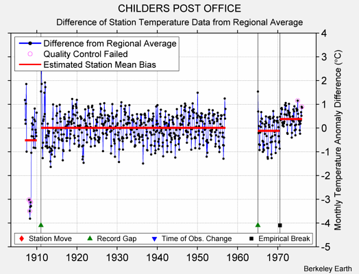 CHILDERS POST OFFICE difference from regional expectation