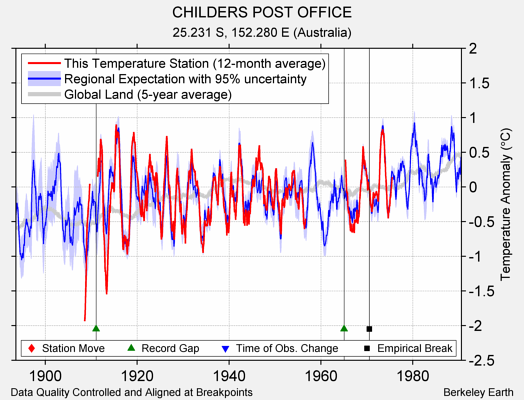 CHILDERS POST OFFICE comparison to regional expectation