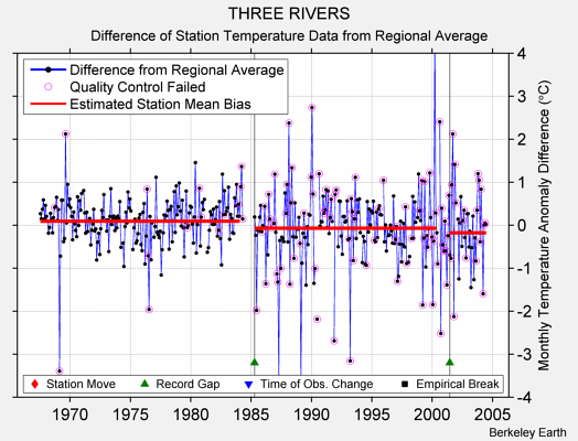 THREE RIVERS difference from regional expectation