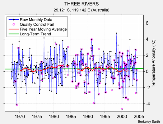 THREE RIVERS Raw Mean Temperature