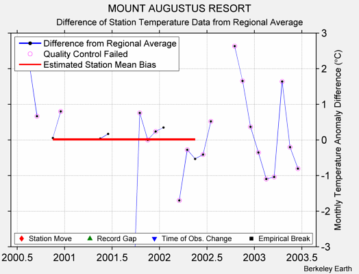 MOUNT AUGUSTUS RESORT difference from regional expectation