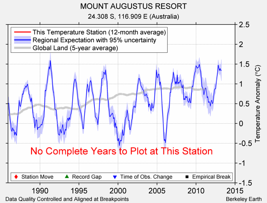 MOUNT AUGUSTUS RESORT comparison to regional expectation