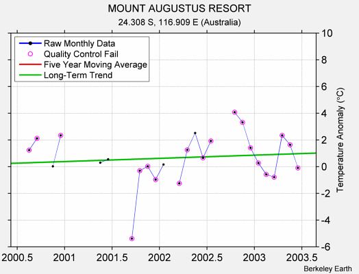 MOUNT AUGUSTUS RESORT Raw Mean Temperature