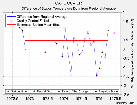 CAPE CUVIER difference from regional expectation