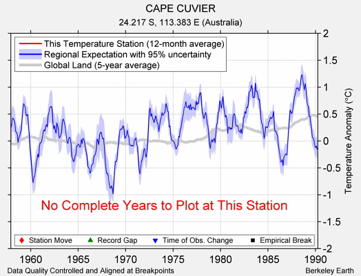 CAPE CUVIER comparison to regional expectation
