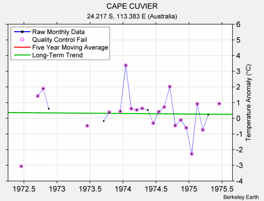 CAPE CUVIER Raw Mean Temperature