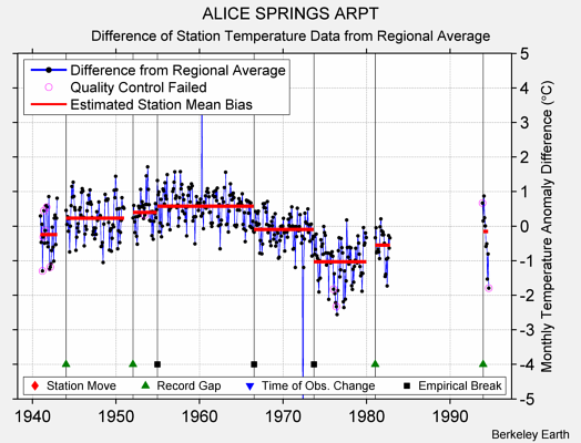 ALICE SPRINGS ARPT difference from regional expectation