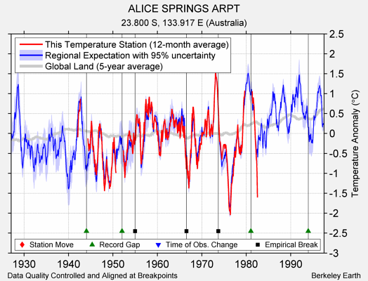 ALICE SPRINGS ARPT comparison to regional expectation