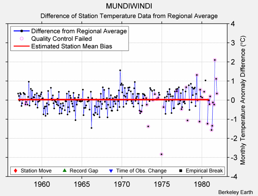 MUNDIWINDI difference from regional expectation