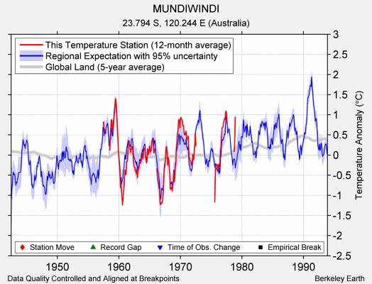 MUNDIWINDI comparison to regional expectation