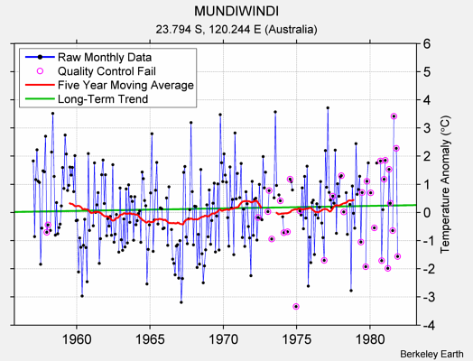 MUNDIWINDI Raw Mean Temperature