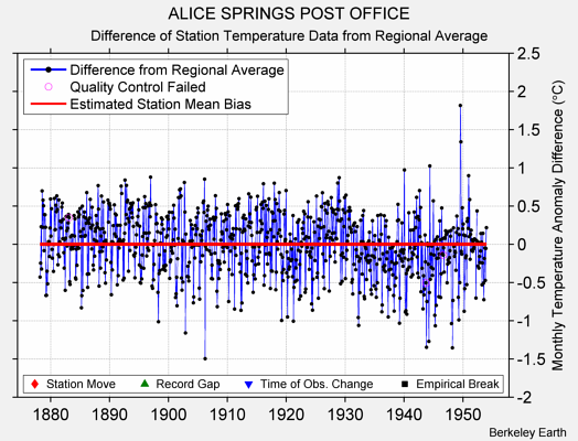 ALICE SPRINGS POST OFFICE difference from regional expectation