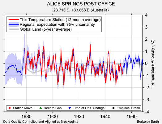 ALICE SPRINGS POST OFFICE comparison to regional expectation