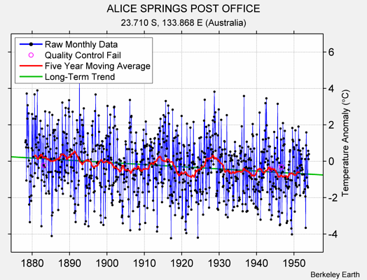 ALICE SPRINGS POST OFFICE Raw Mean Temperature
