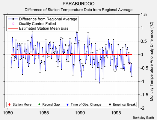 PARABURDOO difference from regional expectation
