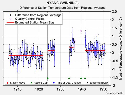 NYANG (WINNING) difference from regional expectation