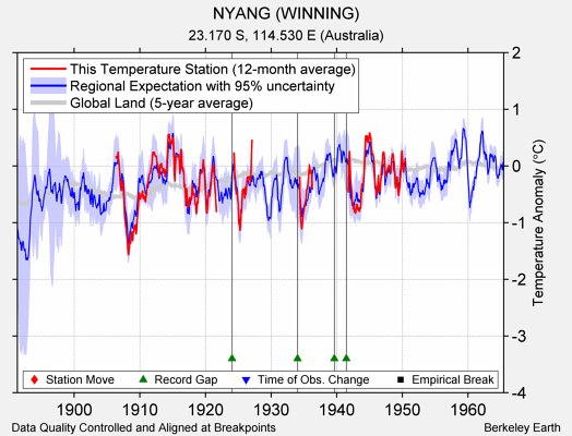 NYANG (WINNING) comparison to regional expectation