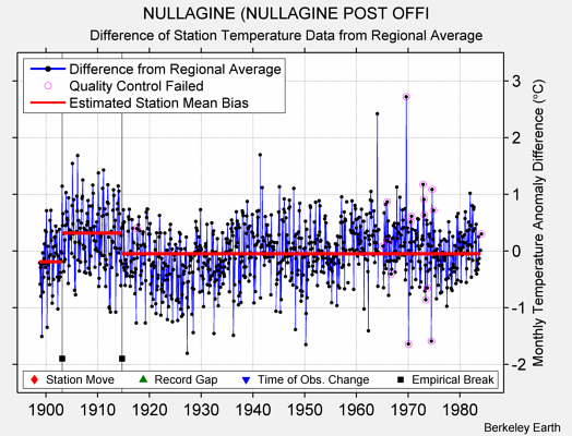 NULLAGINE (NULLAGINE POST OFFI difference from regional expectation
