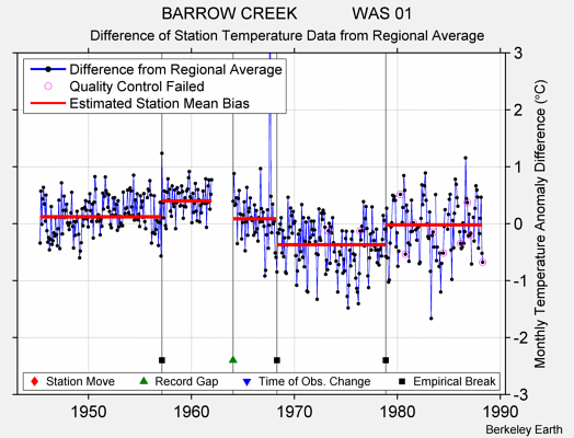 BARROW CREEK            WAS 01 difference from regional expectation