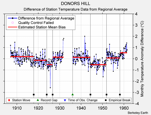 DONORS HILL difference from regional expectation