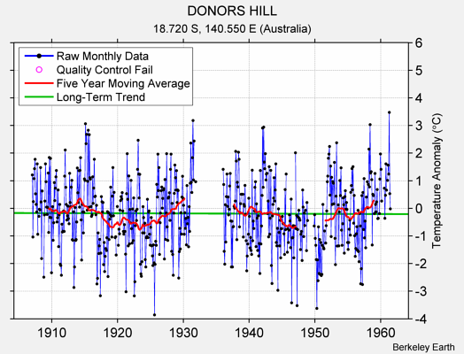 DONORS HILL Raw Mean Temperature