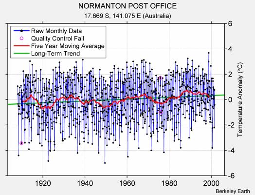NORMANTON POST OFFICE Raw Mean Temperature