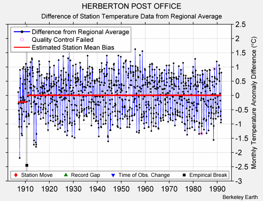 HERBERTON POST OFFICE difference from regional expectation