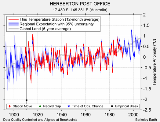 HERBERTON POST OFFICE comparison to regional expectation