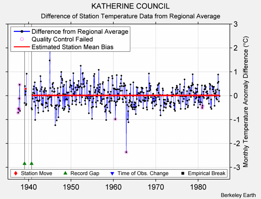 KATHERINE COUNCIL difference from regional expectation