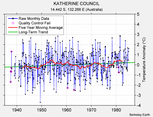 KATHERINE COUNCIL Raw Mean Temperature