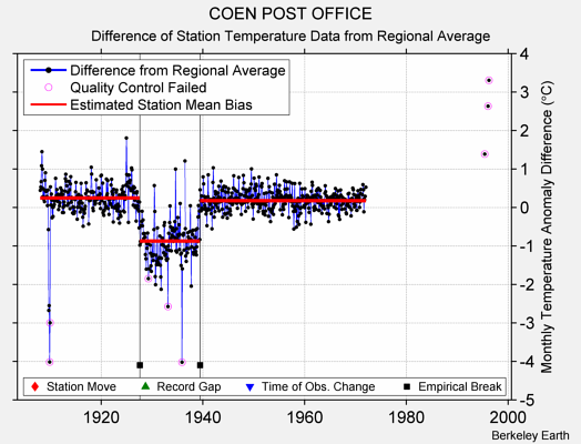 COEN POST OFFICE difference from regional expectation