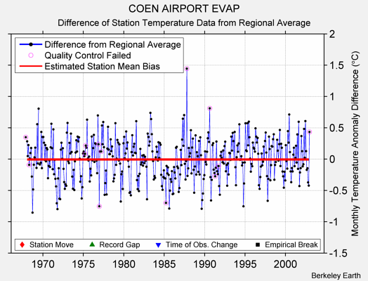COEN AIRPORT EVAP difference from regional expectation