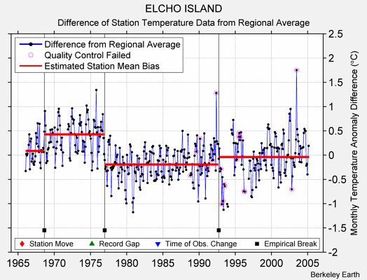 ELCHO ISLAND difference from regional expectation