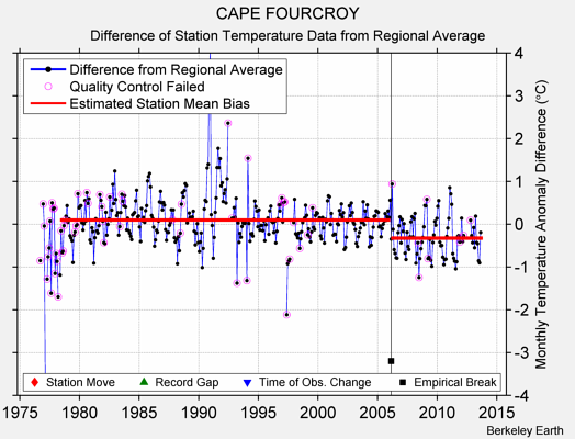 CAPE FOURCROY difference from regional expectation