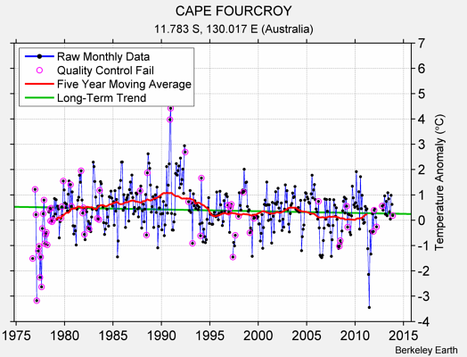 CAPE FOURCROY Raw Mean Temperature