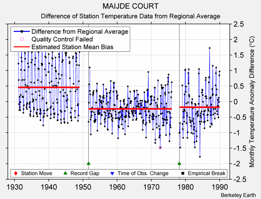 MAIJDE COURT difference from regional expectation