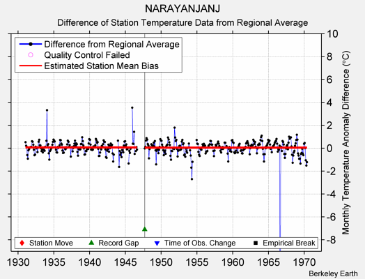 NARAYANJANJ difference from regional expectation