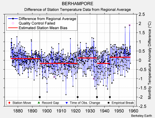 BERHAMPORE difference from regional expectation