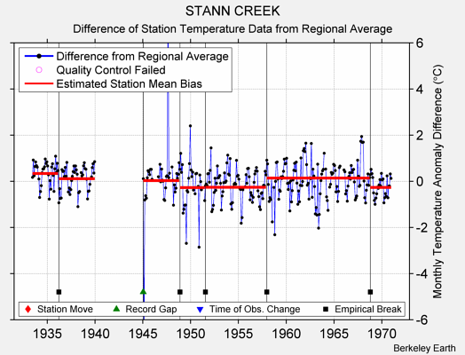STANN CREEK difference from regional expectation