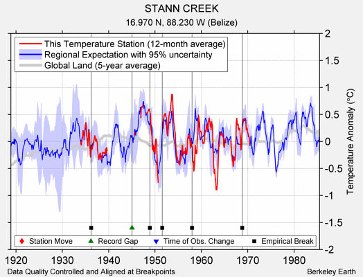 STANN CREEK comparison to regional expectation