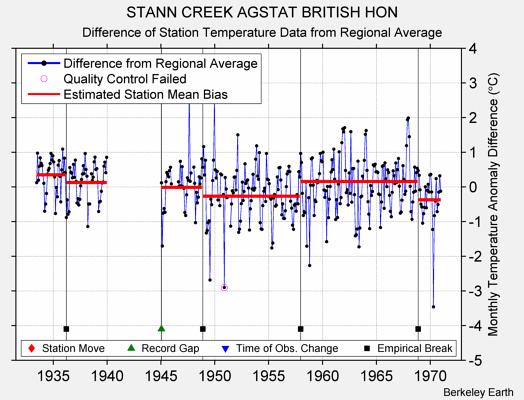 STANN CREEK AGSTAT BRITISH HON difference from regional expectation