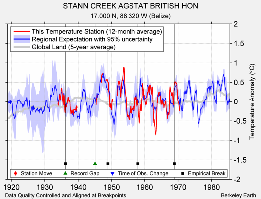 STANN CREEK AGSTAT BRITISH HON comparison to regional expectation