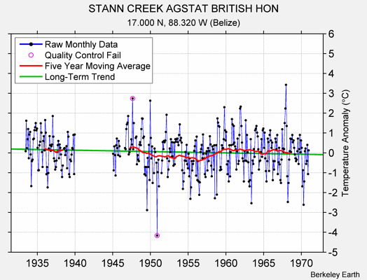 STANN CREEK AGSTAT BRITISH HON Raw Mean Temperature