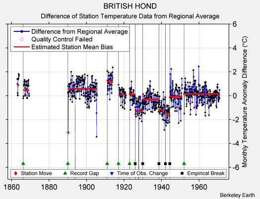 BRITISH HOND difference from regional expectation