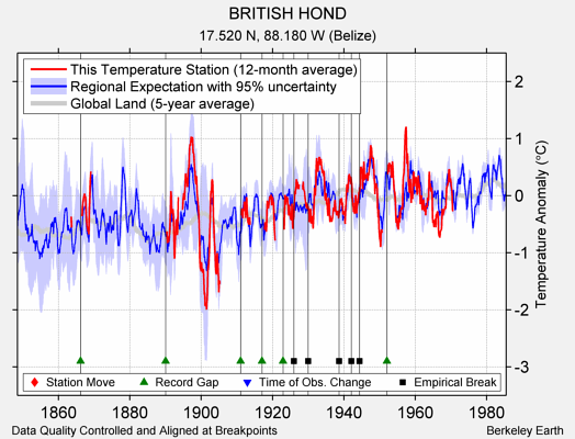 BRITISH HOND comparison to regional expectation