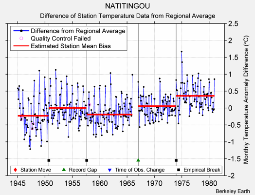 NATITINGOU difference from regional expectation