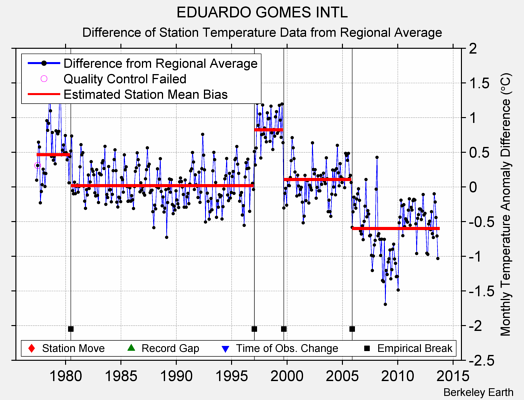 EDUARDO GOMES INTL difference from regional expectation