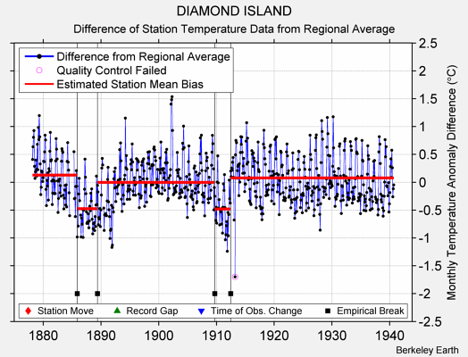 DIAMOND ISLAND difference from regional expectation