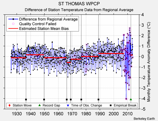 ST THOMAS WPCP difference from regional expectation