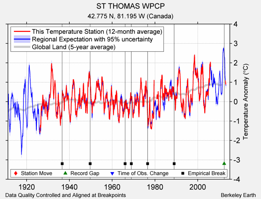 ST THOMAS WPCP comparison to regional expectation